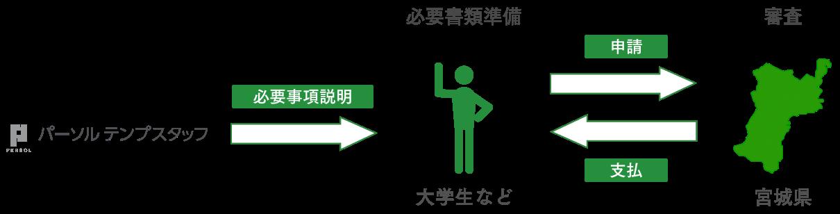 申請フロー図